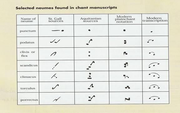 picture 1 - secected Neums found in Changs Neumen + Gregorianische Noten